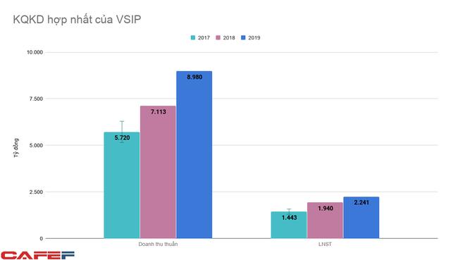 Nắm 13% diện tích đất khu công nghiệp trên cả nước, liên doanh VSIP đang thu lãi hàng nghìn tỷ đồng mỗi năm - Ảnh 2.