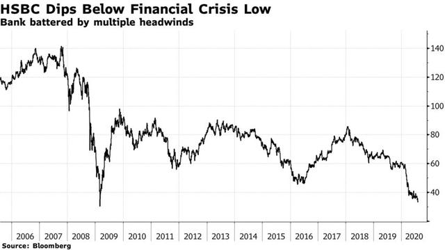 Cổ phiếu HSBC rơi xuống mức thấp nhất kể từ cuộc khủng hoảng tài chính 2008 - Ảnh 1.