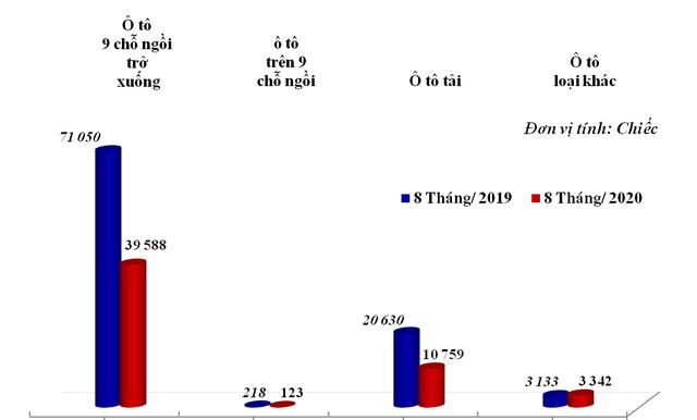 Ô tô nhập khẩu tăng vọt, xe Thái Lan áp đảo thị trường  - Ảnh 1.