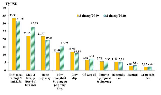 Kim ngạch xuất nhập khẩu hàng hóa Việt Nam vượt 337 tỷ USD - Ảnh 2.
