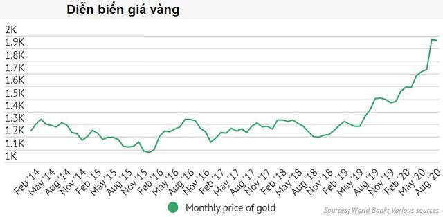 Nhu cầu đầu tư vàng trên toàn cầu tăng gần 100% trong khi sản lượng sụt giảm - Ảnh 1.