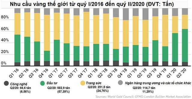 Nhu cầu đầu tư vàng trên toàn cầu tăng gần 100% trong khi sản lượng sụt giảm - Ảnh 2.