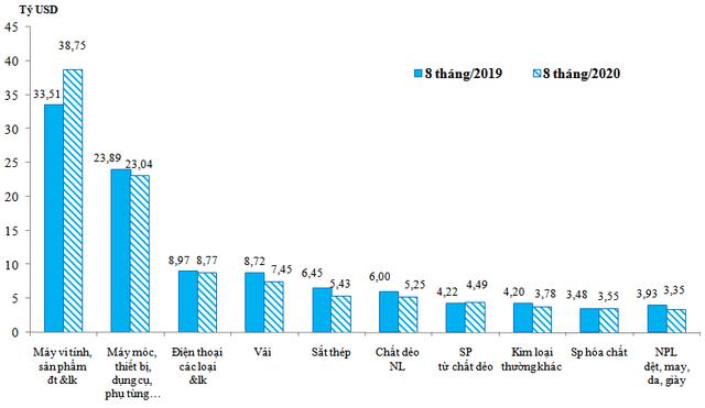 Kim ngạch xuất nhập khẩu hàng hóa Việt Nam vượt 337 tỷ USD - Ảnh 3.