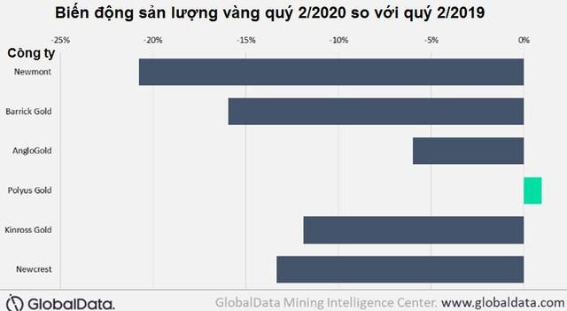 Nhu cầu đầu tư vàng trên toàn cầu tăng gần 100% trong khi sản lượng sụt giảm - Ảnh 4.