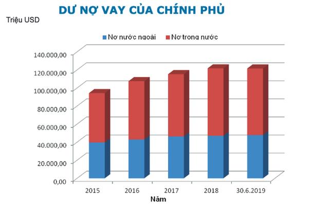 Việt Nam tự cường nhìn từ diễn biến Chính phủ đi vay - Ảnh 2.