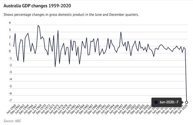 Nền kinh tế Australia chính thức rơi vào suy thoái - Ảnh 1.