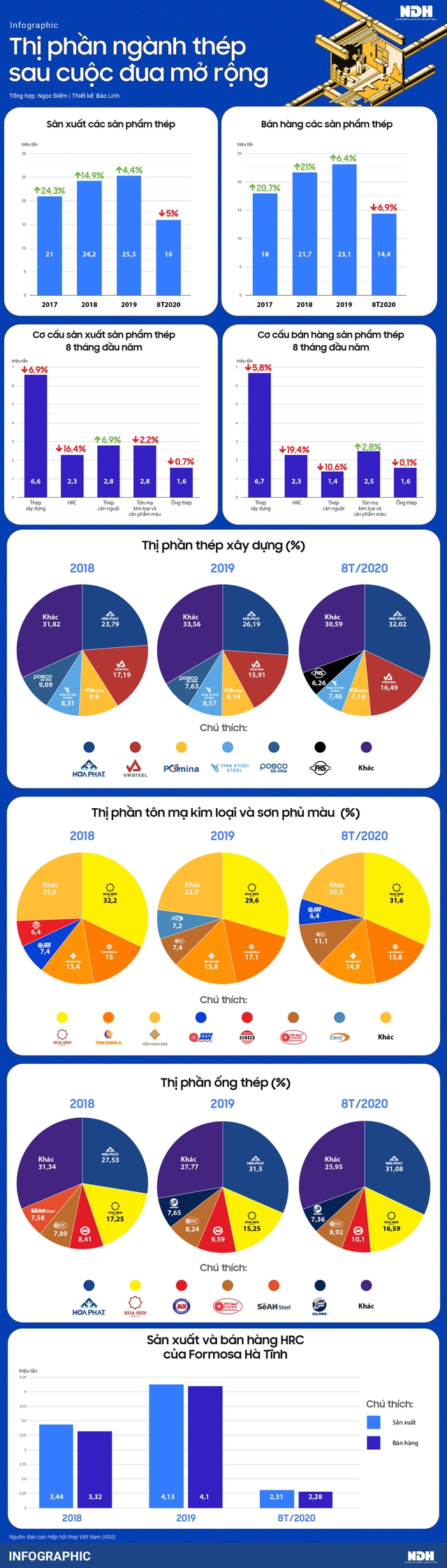 Thị phần ngành thép biến đổi ra sao sau cuộc đua mở rộng? - Ảnh 1.