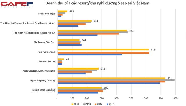 Giá phòng từ vài chục tới cả trăm triệu một đêm, những resort sang bậc nhất Việt Nam như The Nam Hải, Six Senses, Amanoi,… lời lãi ra sao trước dịch Covid-19? - Ảnh 1.