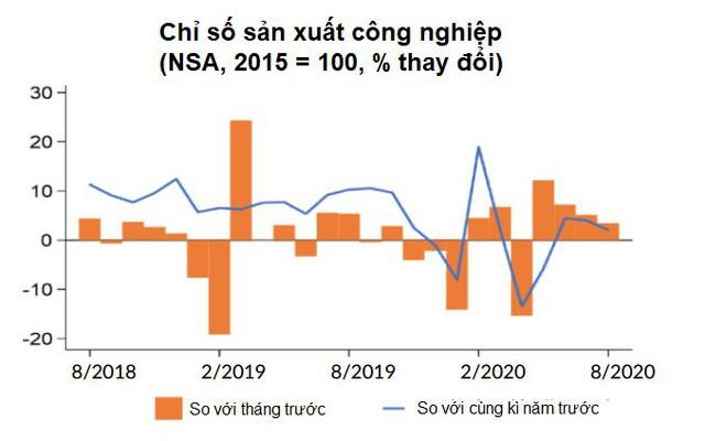 Ngân hàng Thế giới: FDI tháng 8 của Việt Nam dường như tạm ngưng - Ảnh 1.