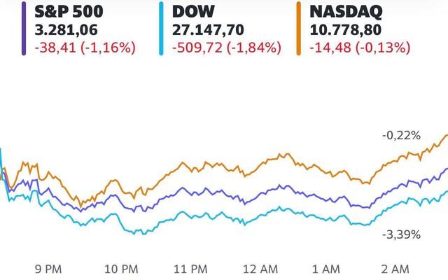 Chứng khoán Mỹ chìm trong biển lửa và chứng kiến tuần lao dốc thứ 3 liên tiếp, Dow Jones có lúc mất gần 1.000 điểm - Ảnh 1.