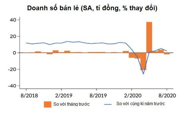 Ngân hàng Thế giới: FDI tháng 8 của Việt Nam dường như tạm ngưng - Ảnh 2.