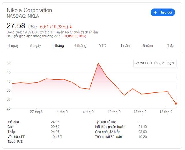 Tăng vọt 41% rồi giảm sốc, chủ tịch hãng ô tô mới nổi Nikola của Mỹ từ chức sau cáo buộc gian lận giá cổ phiếu - Ảnh 1.