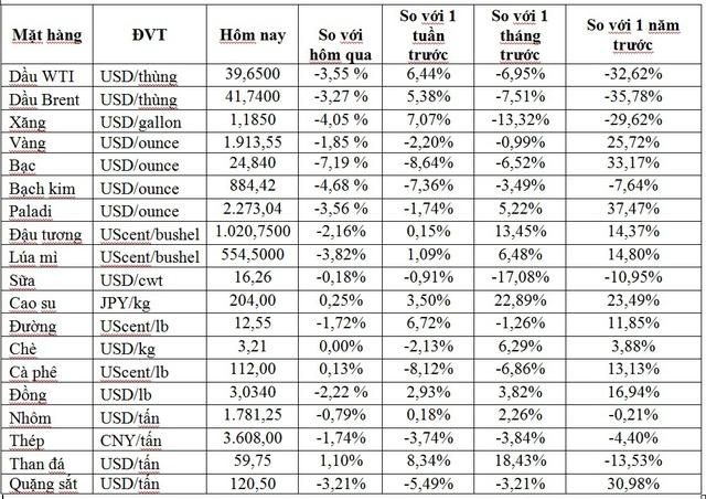 Thị trường ngày 22/9: Giá dầu lao dốc gần 5%, vàng thấp nhất hơn 1 tháng - Ảnh 1.