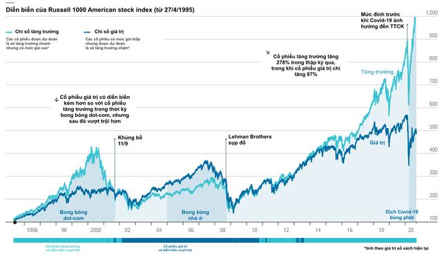 Economist: Cổ phiếu tăng trưởng lên ngôi, chiến lược đầu tư giá trị của Warren Buffett đã hết thời? - Ảnh 1.