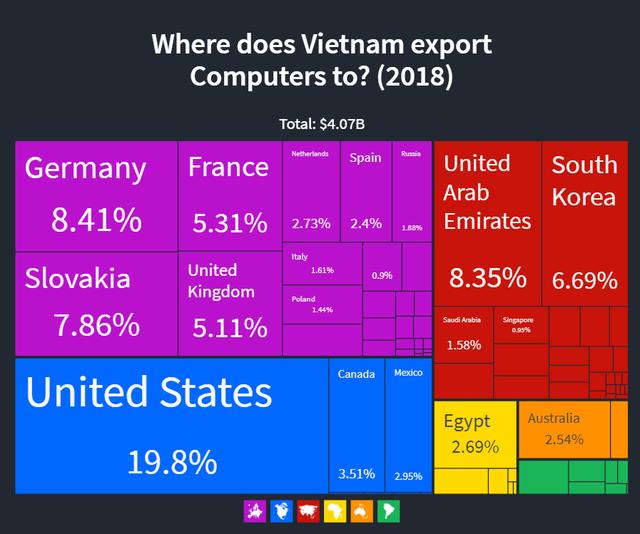 Thuế 0% mở đường vào châu Âu cho máy tính Made in Vietnam - động lực kéo tăng trưởng xuất khẩu mùa Covid-19 - Ảnh 2.