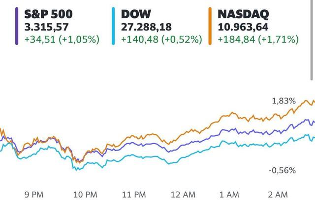 Chứng khoán Mỹ đồng loạt hồi phục, S&P 500 và Nasdaq kết thúc chuỗi 5 phiên giảm liên tiếp, cổ phiếu Amazon bứt phá  - Ảnh 1.