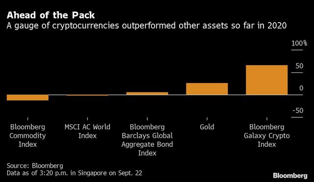 Không phải vàng, đây mới là loại tài sản tăng giá mạnh nhất kể từ đầu năm đến nay - Ảnh 1.