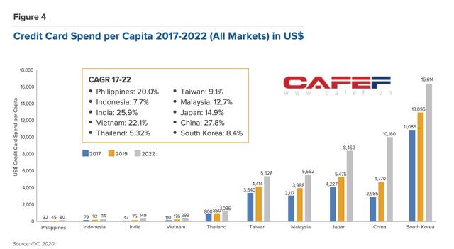 Cuộc chiến đốt tiền của ví điện tử MoMo, ZaloPay, AirPay: Càng làm càng lỗ, chi mạnh để đón sóng lớn giai đoạn 2020-2030 - Ảnh 6.