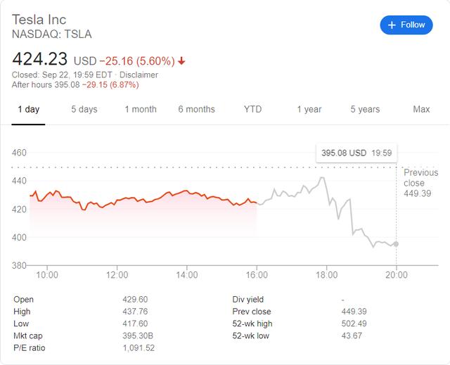 Cổ phiếu Tesla giảm 7% sau khi CEO Elon Musk nói kết quả chương trình đổi mới sẽ đến sau 3 năm - Ảnh 1.