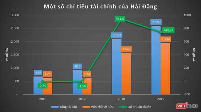 """Phác họa HD Mon Holdings của đại gia Thắng """"mượt"""" - Ảnh 1."""