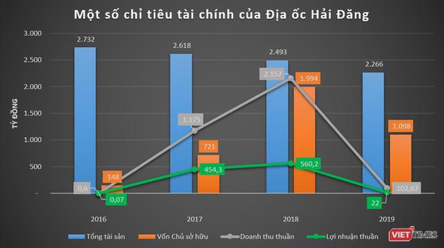 """Phác họa HD Mon Holdings của đại gia Thắng """"mượt"""" - Ảnh 2."""