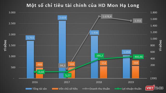 """Phác họa HD Mon Holdings của đại gia Thắng """"mượt"""" - Ảnh 3."""
