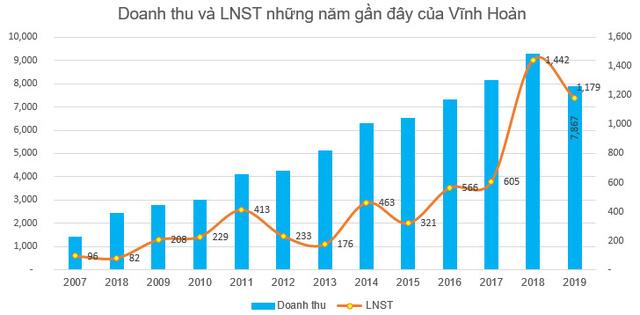Vĩnh Hoàn (VHC) chi tạm ứng cổ tức năm 2020 bằng tiền tỷ lệ 20% - Ảnh 1.