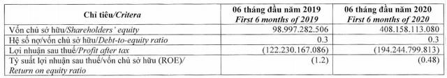Chuỗi nhà thuốc Pharmacity lỗ 194 tỷ sau nửa đầu năm, vốn chủ tăng cao gấp 4 lần cùng kỳ - Ảnh 1.