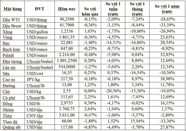 Thị trường ngày 26/9: Giá dầu, vàng, quặng sắt và thép đồng loạt giảm, trong khi mặt hàng nông sản tăng cao - Ảnh 1.