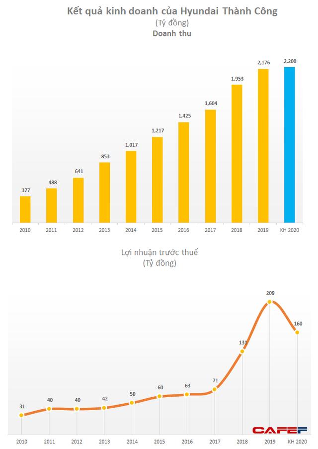 Sau 6 năm từ chối đề nghị thâu tóm của Masan, lãi của Cholimex Food tăng gấp 4 lần, đứng trong top lợi nhuận ngành thực phẩm - Ảnh 2.