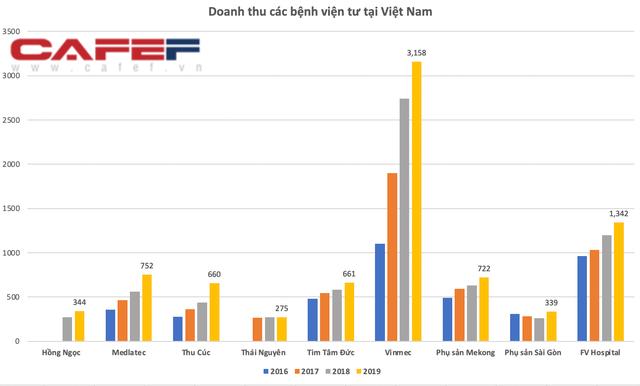 Dịch vụ khám bệnh gấp 5-10 lần bệnh viện công, hầu hết các bệnh viện tư nhân ở Việt Nam đều lãi gấp đôi chỉ sau vài ba năm - Ảnh 4.