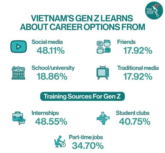 Thế hệ Z: Làn sóng mới trên thị trường lao động Việt Nam - Ảnh 1.