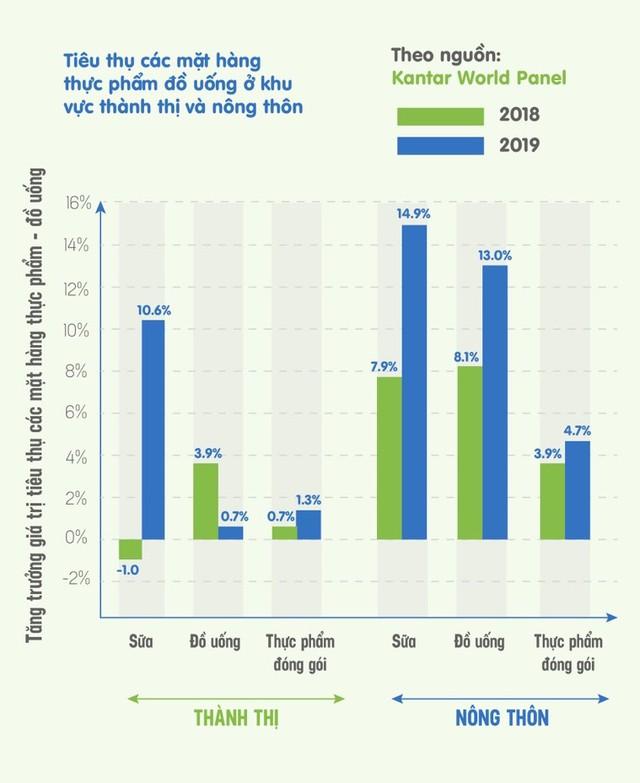 """Các """"mũi nhọn"""" giúp Vinamilk dẫn đầu thị trường sữa tại Việt Nam - Ảnh 4."""