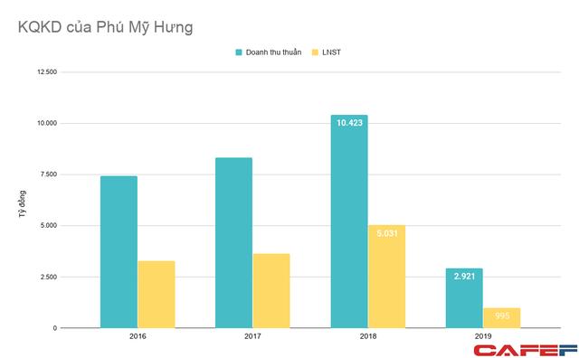 Chủ đầu tư KĐT Phú Mỹ Hưng vừa huy động 75 triệu USD trái phiếu từ Mỹ - Ảnh 2.
