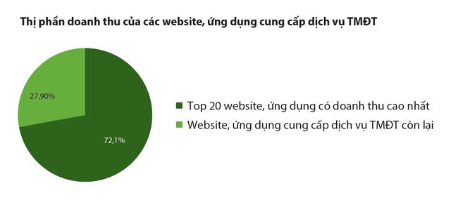 Đằng sau án tử các trang Vuivui.com, Robins.vn, Cdiscount.vn…: Để phát triển lâu dài, thương mại điện tử phải luôn chuyển đổi cùng thời cuộc - Ảnh 2.