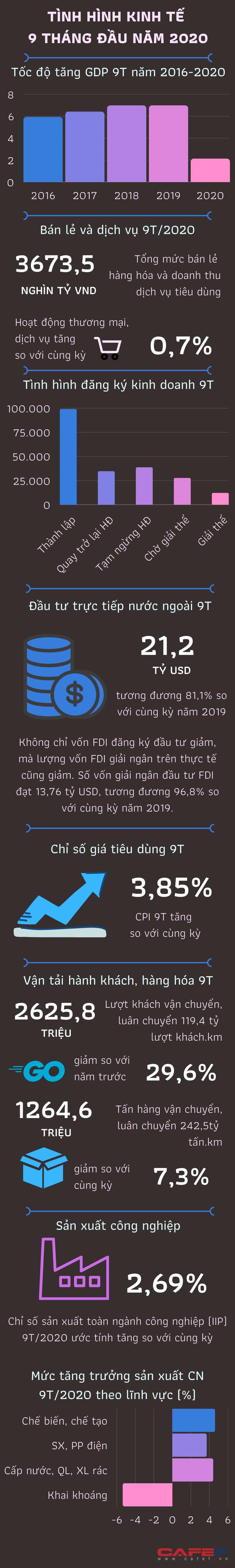 [Infographic] Tình hình kinh tế 9 tháng đầu năm qua những con số - Ảnh 1.