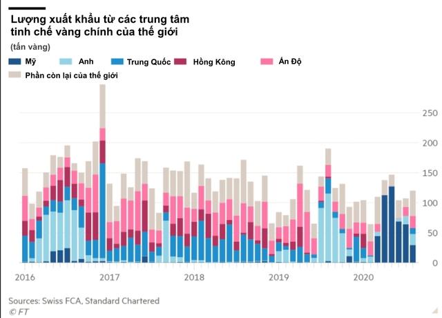 Cơn sốt vàng kiểu mới trên toàn cầu: Thị trường tiêu thụ lớn nhất thế giới ồ ạt bán tháo, phía bên kia bán cầu đua nhau rót tiền  - Ảnh 2.