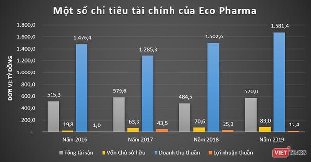 VNVC, Eco Pharma: Những cỗ máy in tiền của đại gia ngành y Ngô Chí Dũng - Ảnh 1.