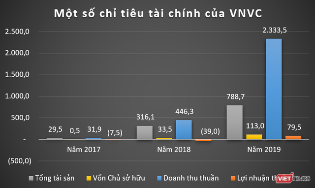 VNVC, Eco Pharma: Những cỗ máy in tiền của đại gia ngành y Ngô Chí Dũng - Ảnh 2.
