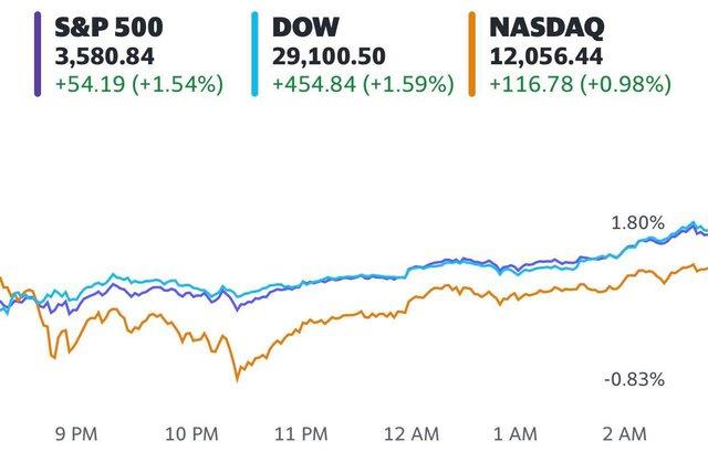 Nhà đầu tư chốt lời các cổ phiếu tăng nóng, Phố Wall vẫn lập đỉnh mới, Dow Jones lần đầu tiên chốt phiên với 29.000 điểm kể từ tháng 2 - Ảnh 1.