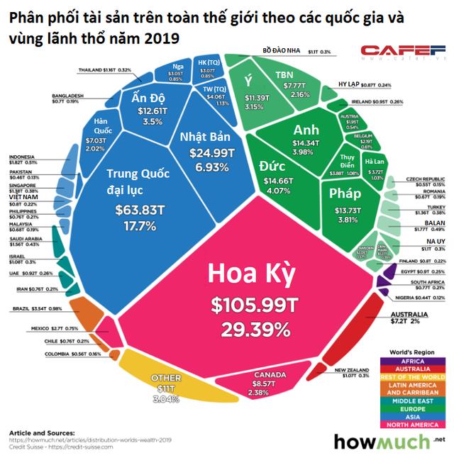 Việt Nam chiếm bao nhiêu phần trăm trong tài sản ròng toàn cầu? - Ảnh 1.