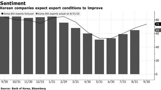 Bloomberg nói gì về Việt Nam khi xuất khẩu tăng nhưng PMI lại giảm trong tháng 8? - Ảnh 1.