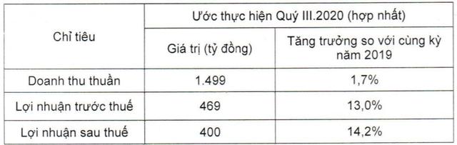 Vicostone ước lãi sau thuế quý 3 đạt 400 tỷ đồng, tăng 14,2% so với cùng kỳ năm trước - Ảnh 1.