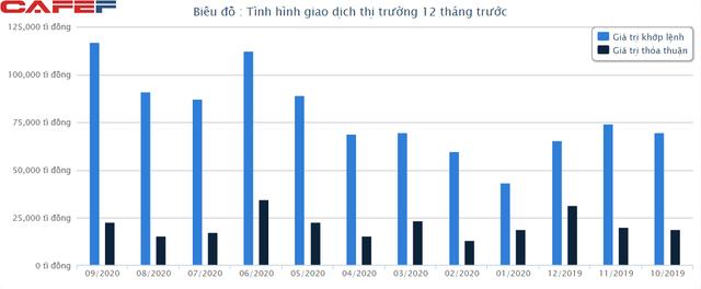 Chứng khoán Việt Nam lọt top tăng trưởng tốt nhất thế giới trong quý 3 - Ảnh 2.