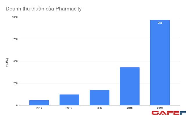 Chuỗi ngày lỗ chưa thấy hồi kết của Pharmacity, tham vọng đi cùng áp lực cạnh tranh với mô hình nhà thuốc truyền thống - Ảnh 2.