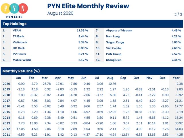 Danh mục nửa tỷ USD của Pyn Elite Fund tăng trưởng 13% trong tháng 8 - Ảnh 1.