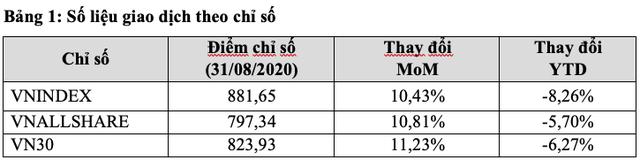 HoSE: Khối ngoại bán ròng 3.350 tỷ đồng trong tháng 8/2020 - Ảnh 1.