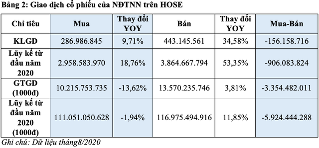 HoSE: Khối ngoại bán ròng 3.350 tỷ đồng trong tháng 8/2020 - Ảnh 2.
