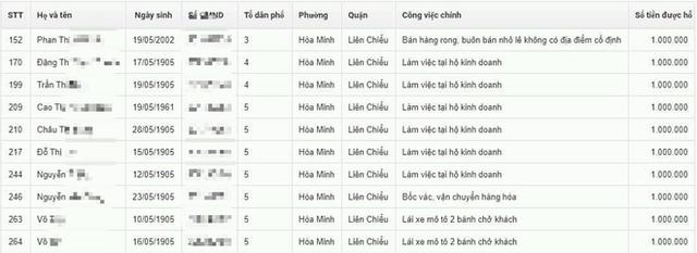 Đà Nẵng lên tiếng vụ nhầm lẫn trong danh sách nhận hỗ trợ từ gói 62.000 tỉ đồng - Ảnh 1.