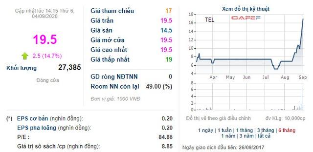 [Hot stock] Cổ phiếu TEL tăng trần 5 phiên liên tiếp, VNPT hoàn tất thoái vốn - Ảnh 1.